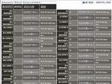 《使命召唤4:现代战争》全挑战项目中文说明